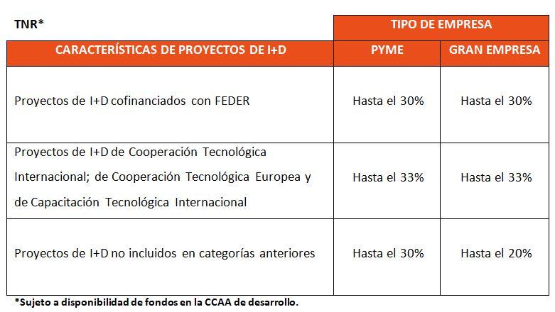 Proyectos_cdti_i+D_innovacion_investigacion_desarrollo_ayudasCDTI_