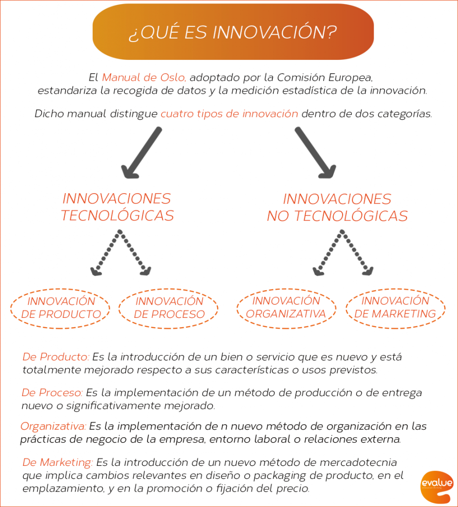 tipos-innovacion-evalue-consultores-tiposdeinnovacion