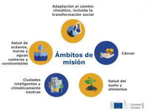 graficos-europa-comision-misiones-horizonte-europa